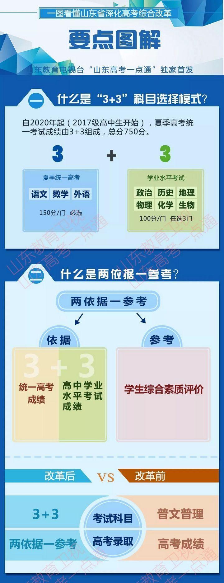 高考改革 3+3科目选择模式