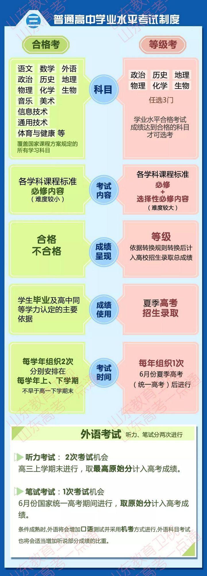 高考改革 合格考试和等级考试