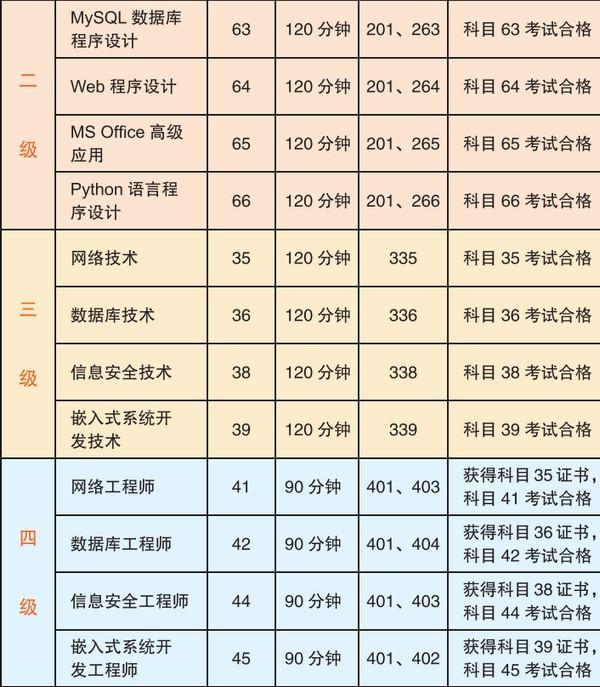 计算机三级四级科目设置及证书获证条件